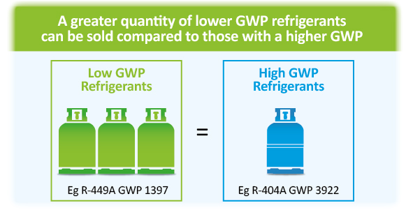 Low GWP v high GWP refrigerant