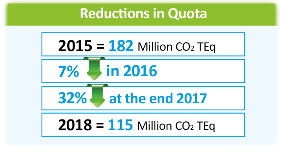 Reductions in quota