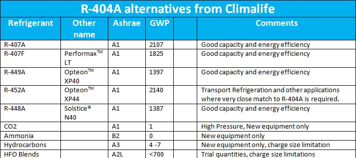 Refrigerants what can we use to replace R404A?